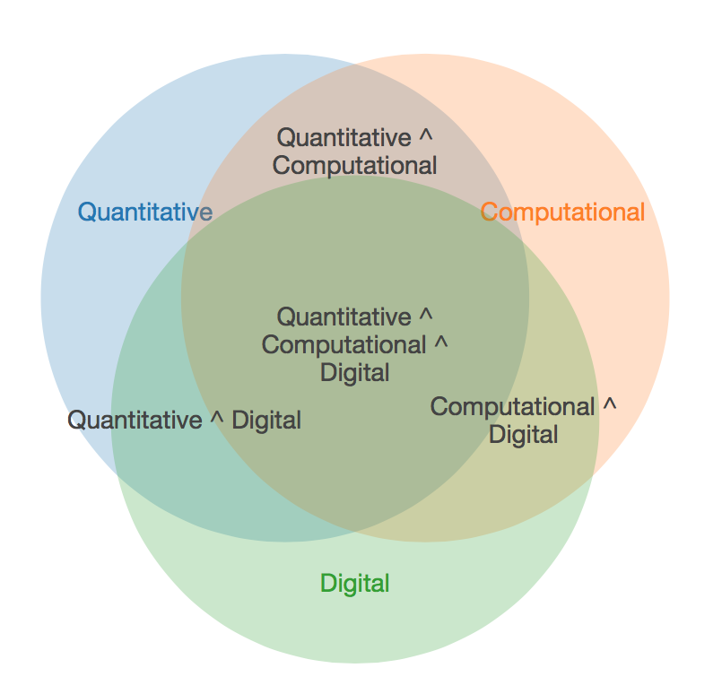 quantitative  computational  digital  musing on definitions and history